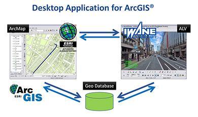 ALV for Arc GIS/View - Iwane Laboratories